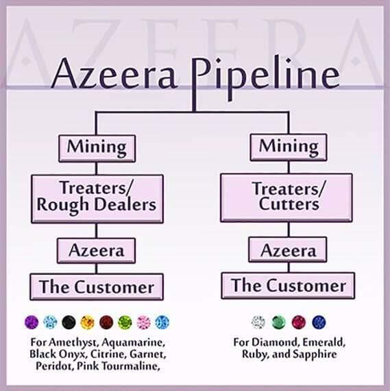 The AZEERA Pipeline